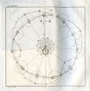 Moon phases from James Ferguson's 'Lectures on Select Subjects' (1793)