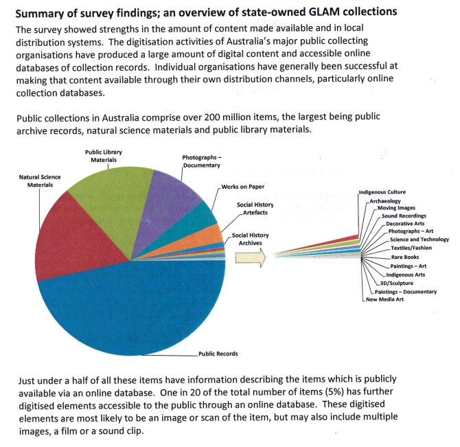 MCM Summary of Survey Findings Chart